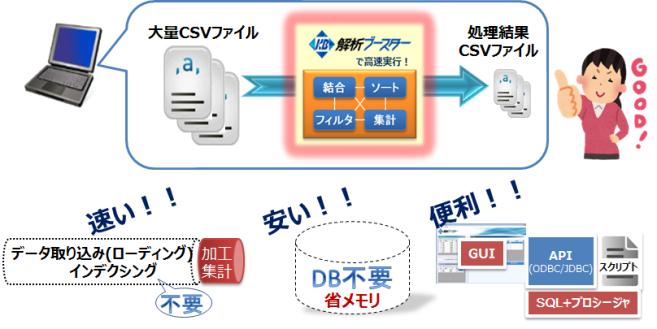 高速CSV解析ツール